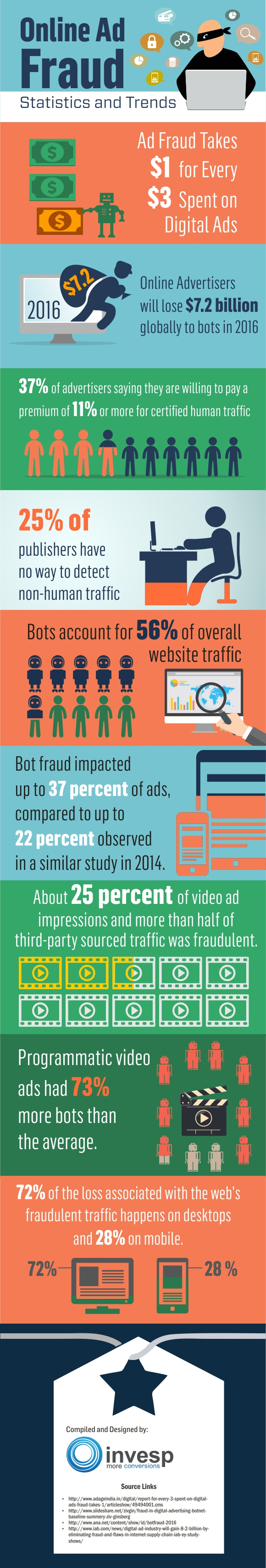 Ad Fraud Statistics and Trends