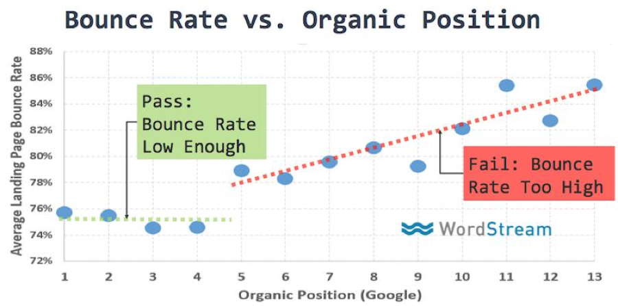 Bounce rate vs organic position