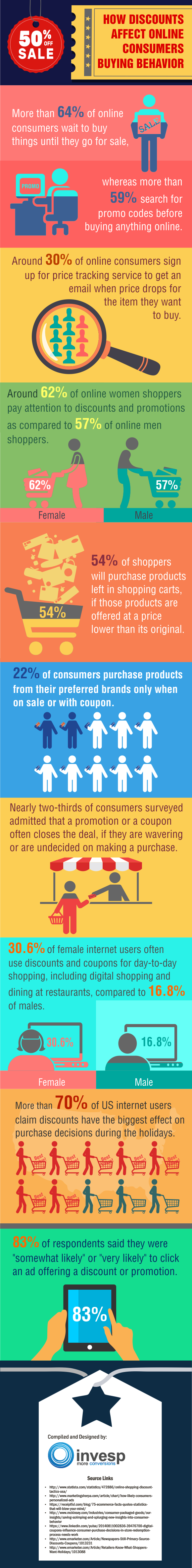 research papers consumer buying behaviour