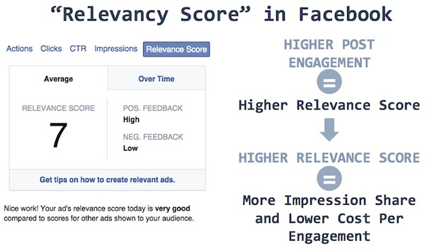 Social media advertising Facebook Relevance Score