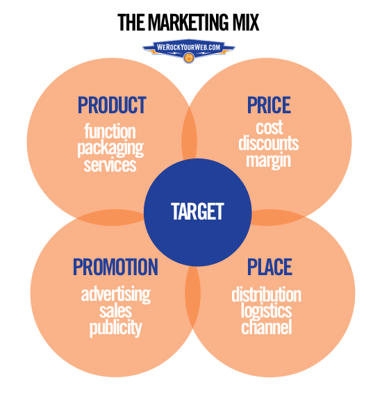4ps of marketing mix What are the basic ingredients of marketing mix and what is meant by 4p's of marketing explain the 4ps of marketing or the basic ingredients of marketing.