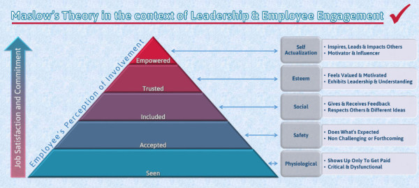 Maslow Employee Engagement Leadership