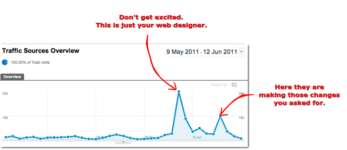 Web Design Spike
