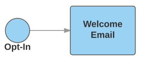 opt-welcome email autoresponder