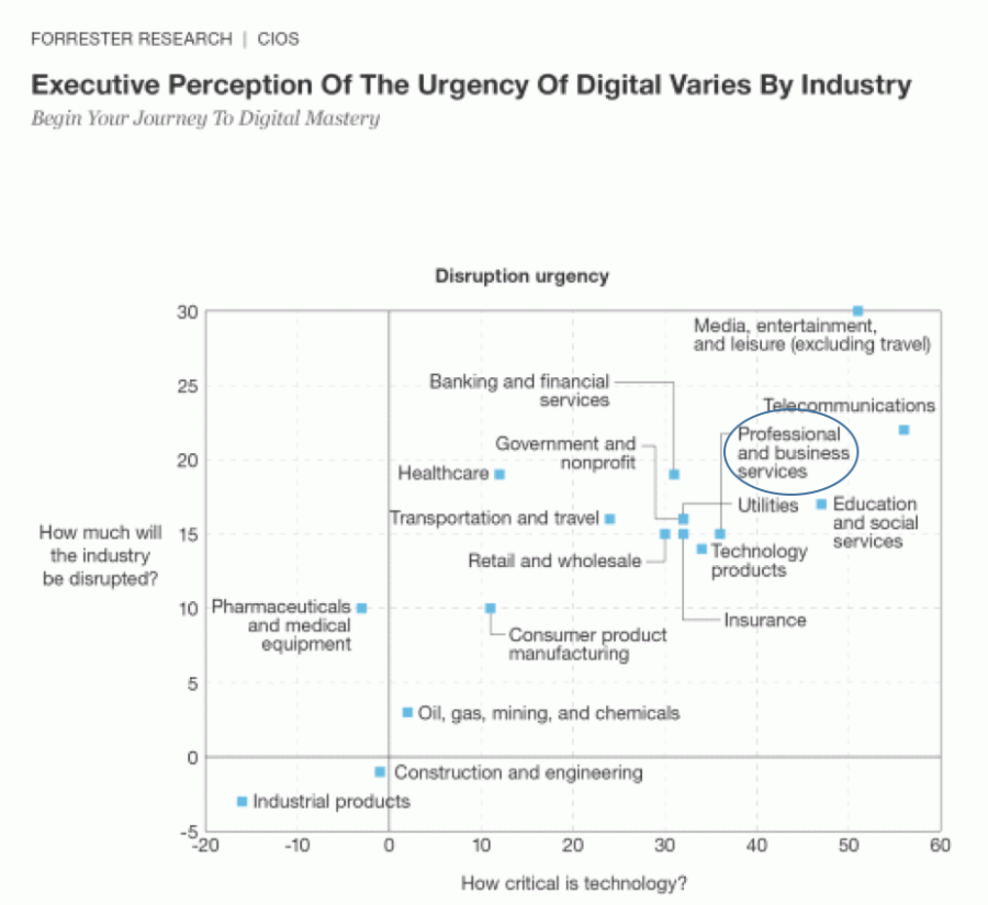 Digital Disruption blog executive perception chart