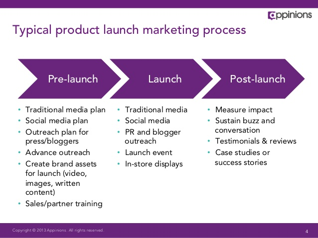 launch plan template process marketing business card entire