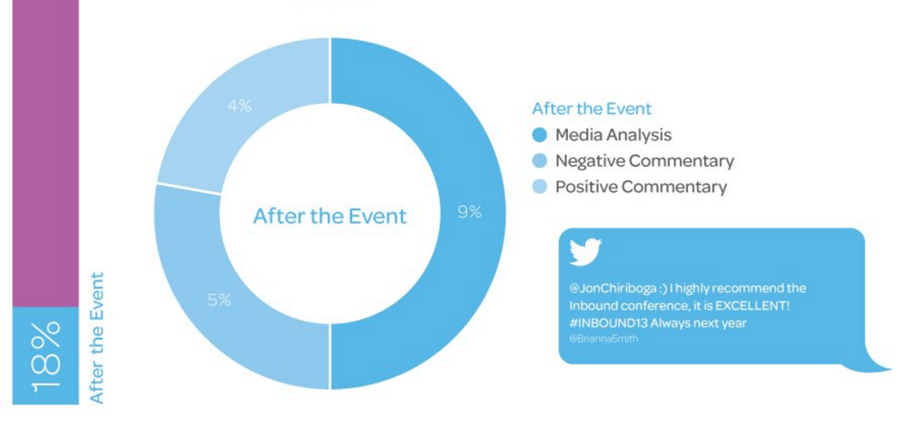 Social media event marketing - after the event