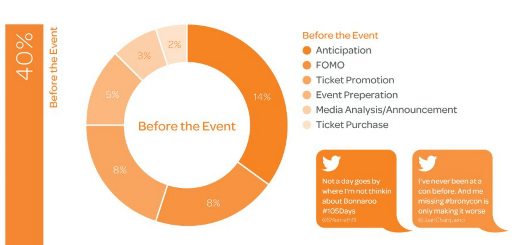Social media event marketing - before the event
