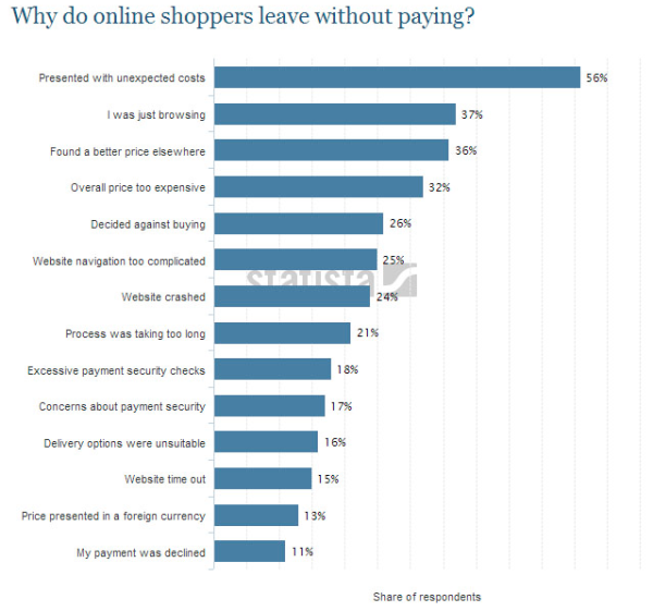 ecommerce retail challenges