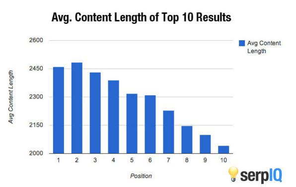 content-length-and-seo