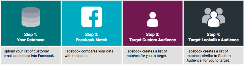 25fa328e8f11 How to Spruce Up Your Facebook Audience Targeting