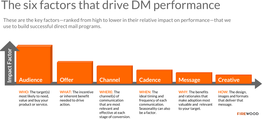 six-factors-drive-direct-mail-marketing-performance