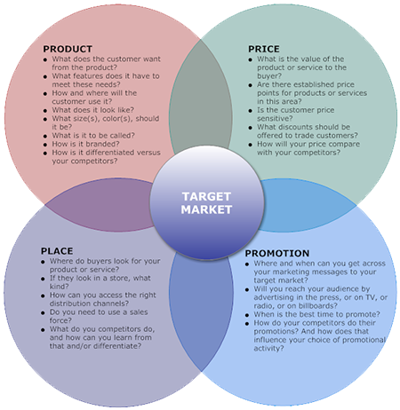 How to write a small business marketing plan 4 selling design