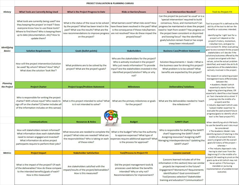 Evaluation  Planning Canvas