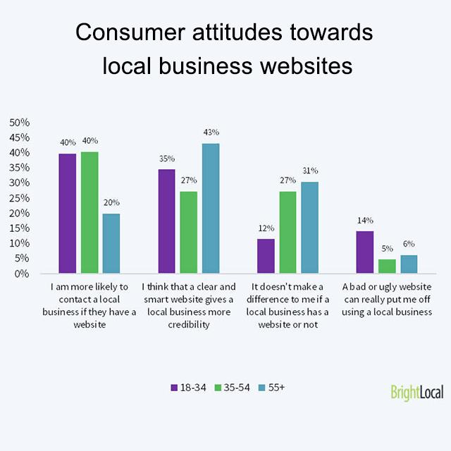 Consumer attitudes towards small business websites