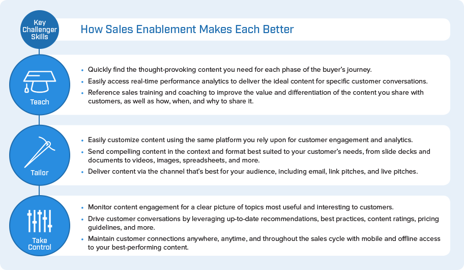 Sales Enablement For Challenger Selling