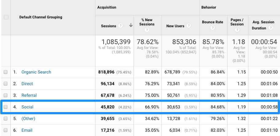 Google Analytics Traffic - Social