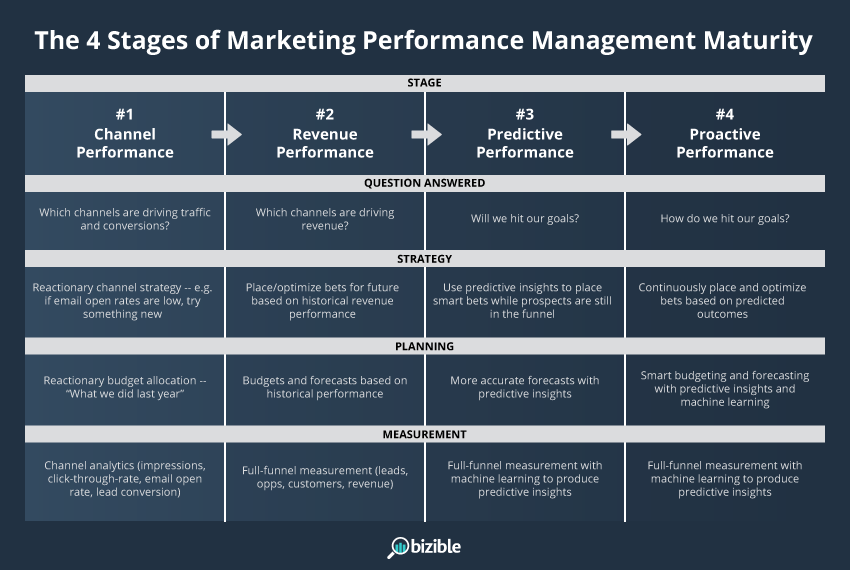 The 4 Stages of B2B Marketing Performance Management Maturity