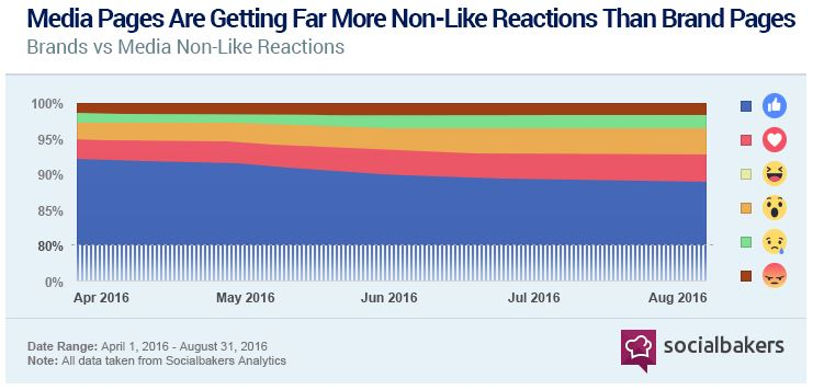 Media sites get non-like Facebook Reactions, says Social Bakers