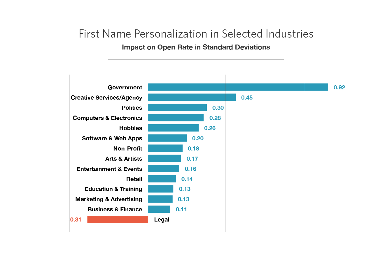 Name Personalization by Industry