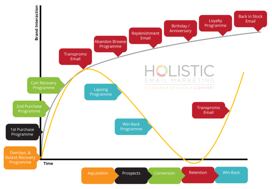 HEM Customer Journey Map