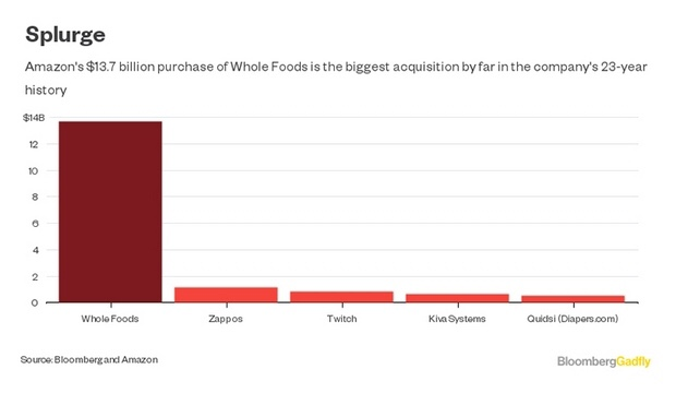 grocery-industry-disruption-amazon