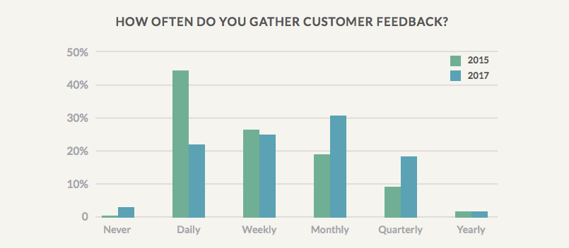 How often do you gather feedback?