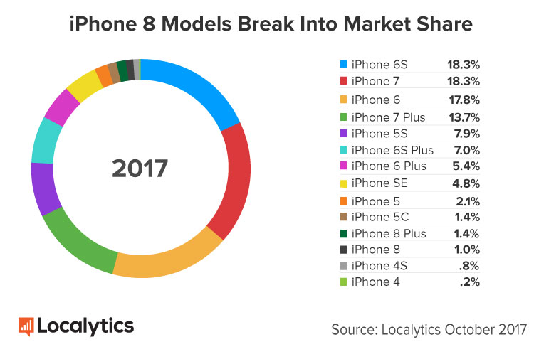 iphone market share iphone 8 plus shows improved adoption after one month but 12023