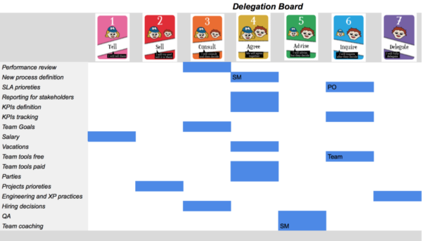 Example Delegation Board