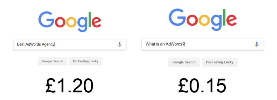 Google bids for different keywords