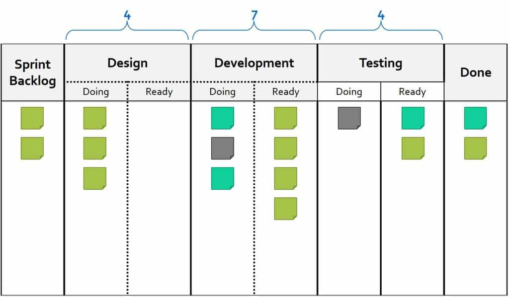 Limiting Work in Progress (WIP) in Scrum with Kanban – What / When / Who / How