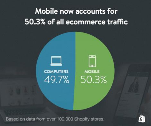 Ecommerce traffic