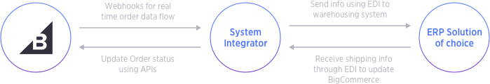 erp integrations framework