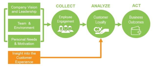 employee engagement diagram
