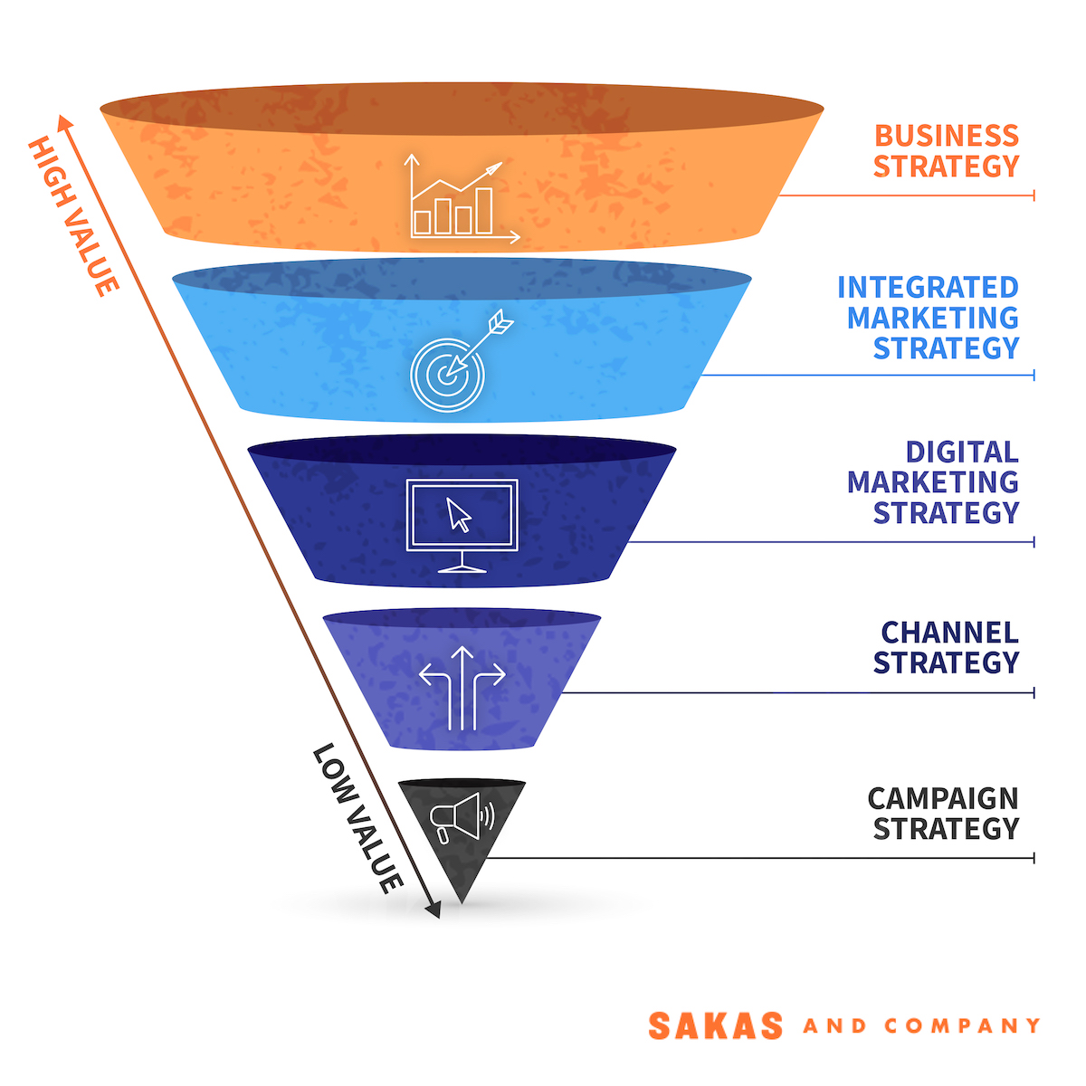 How close are your agencys services to the Business Strategy tier?