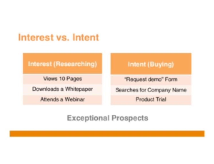 interest vs intent