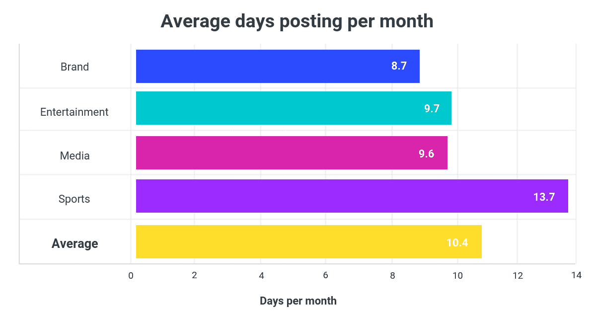 Instagram Stories Average Days Posting Per Month