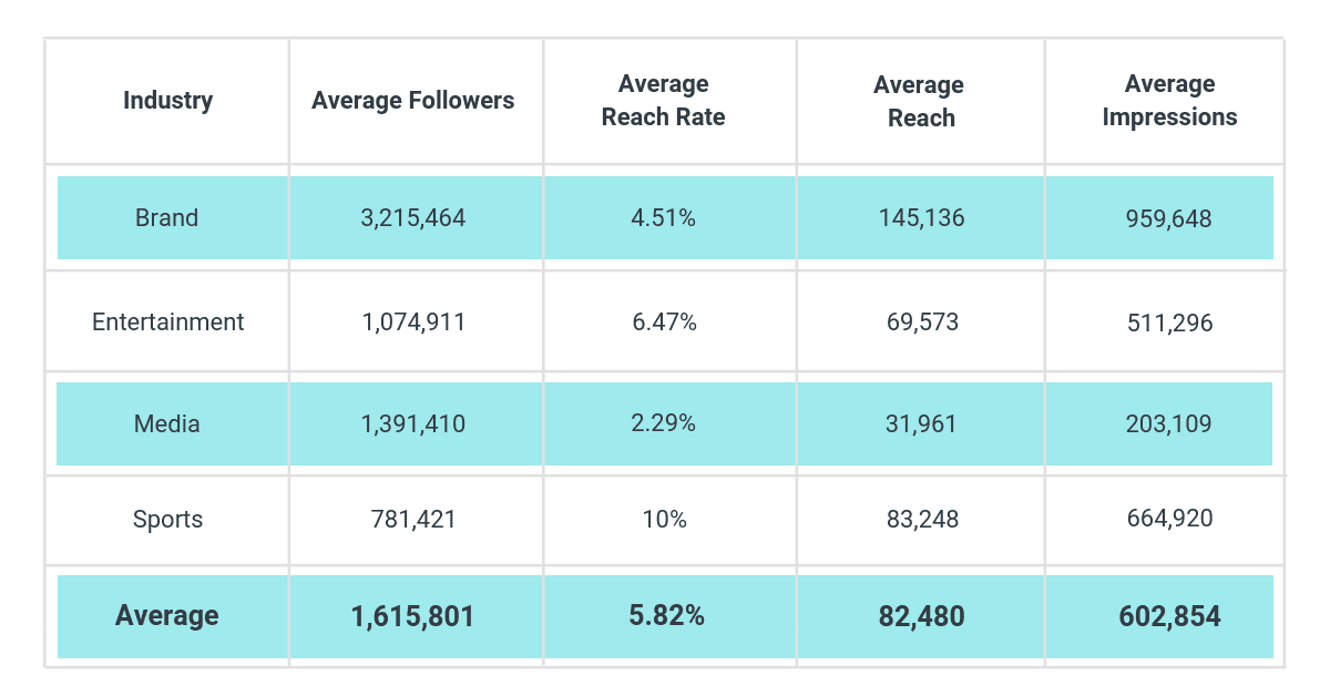Average Reach vs. Impressions - Instagram Stories Research