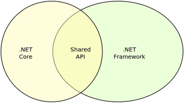 Which Should You Choose for Your Next Server-Side Application – .NET Framework or .NET Core?