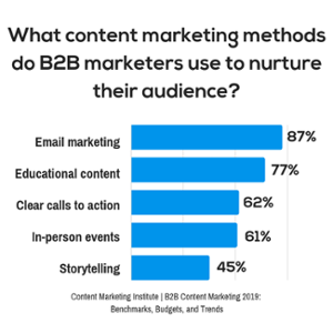 B2B Content Marketing 2019
