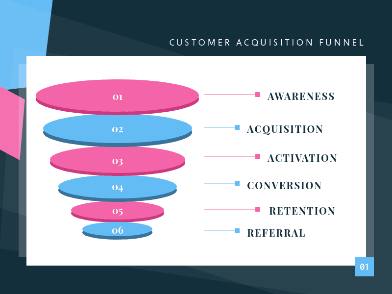 Digital Marketing Funnel: How To Create Content For Every Stage