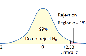 critical region chart for a/b test