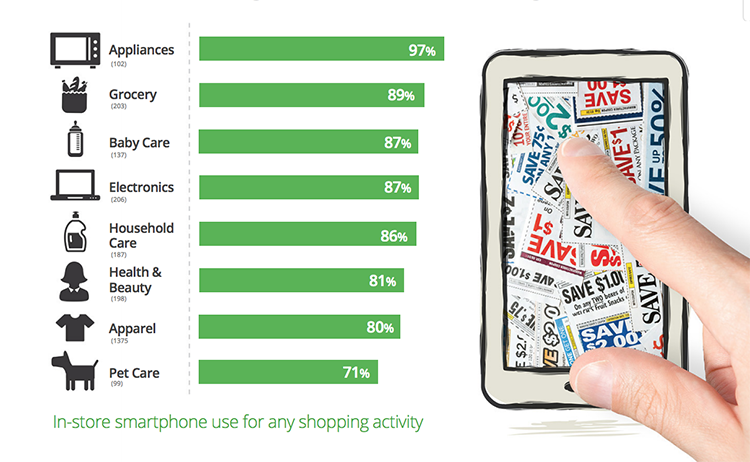 How people use smartphones instore