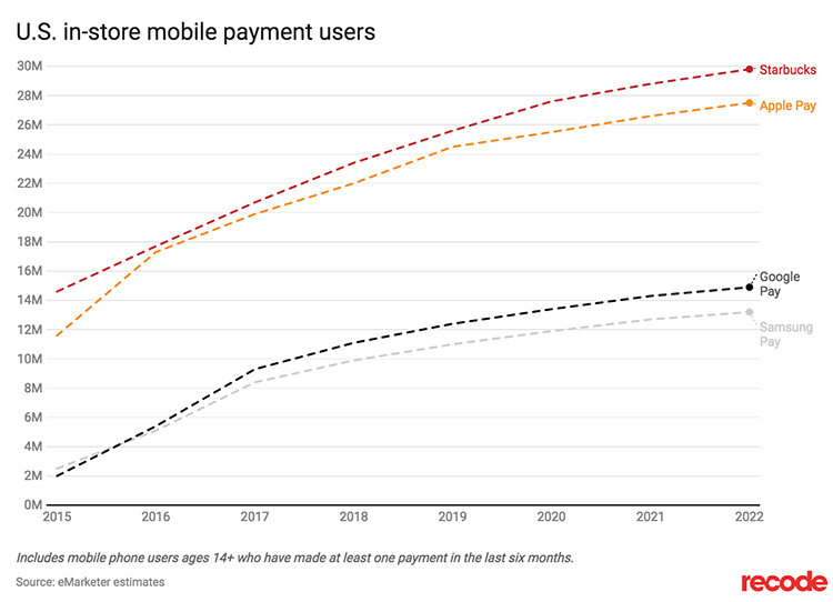graph showing US instore mobile payment usage