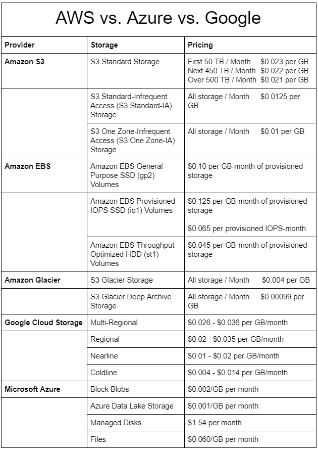 Cloud Storage Cost Comparison: AWS vs. Azure vs. Google