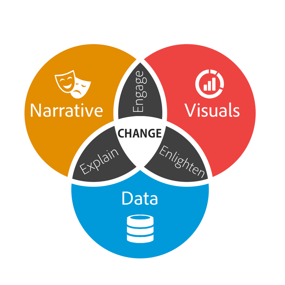 three key needs for data to motivate change.
