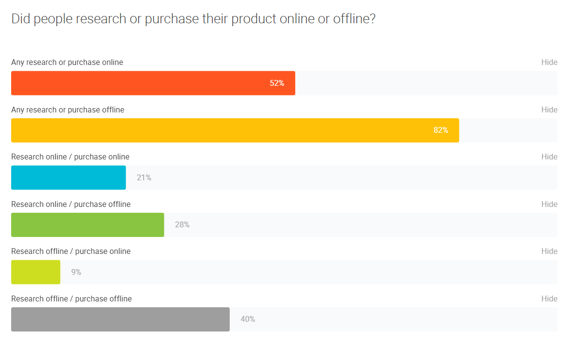 online and offline buying habits of u.s. consumers.