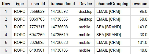 table of ROPO transactions.