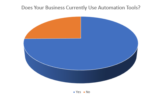 State of Marketing Automation Report