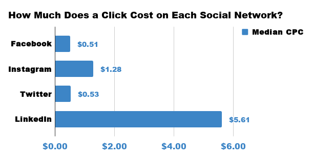 How much does a click cost on each social network.
